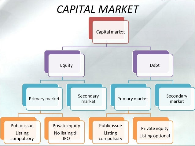 capital markets Mb capital markets has worked with hundreds of companies and their owners to create strategies for growth, shareholder liquidity and value creation.