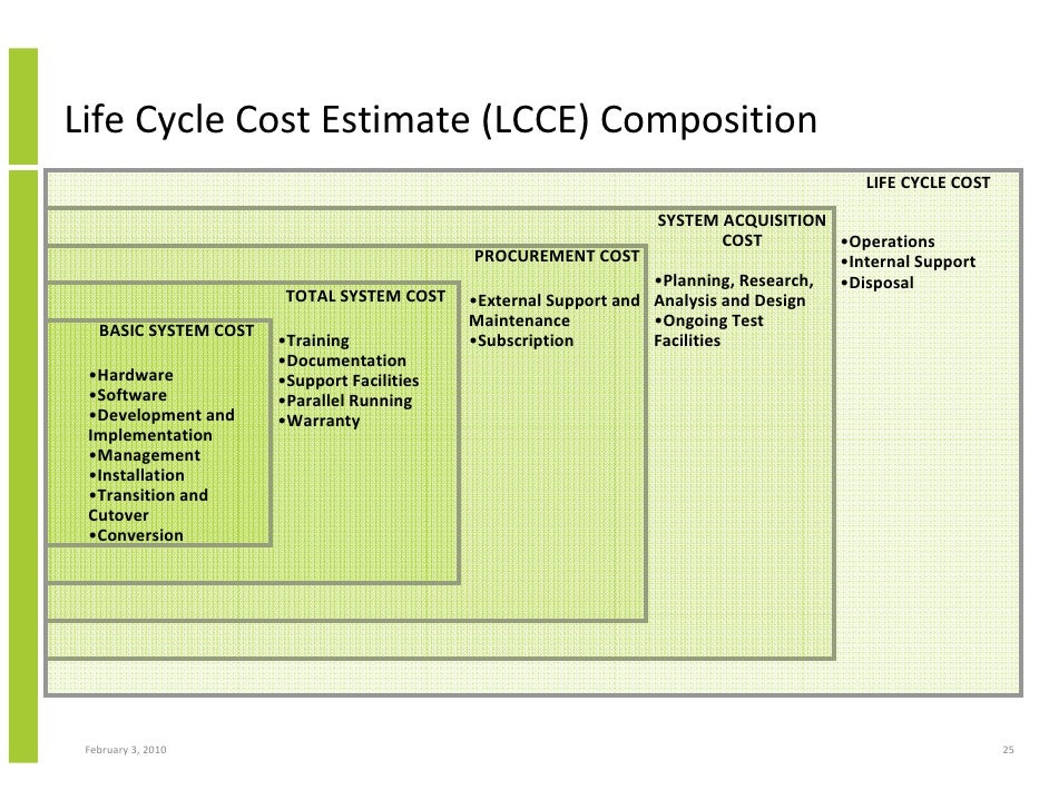 Cost estimation for library information system