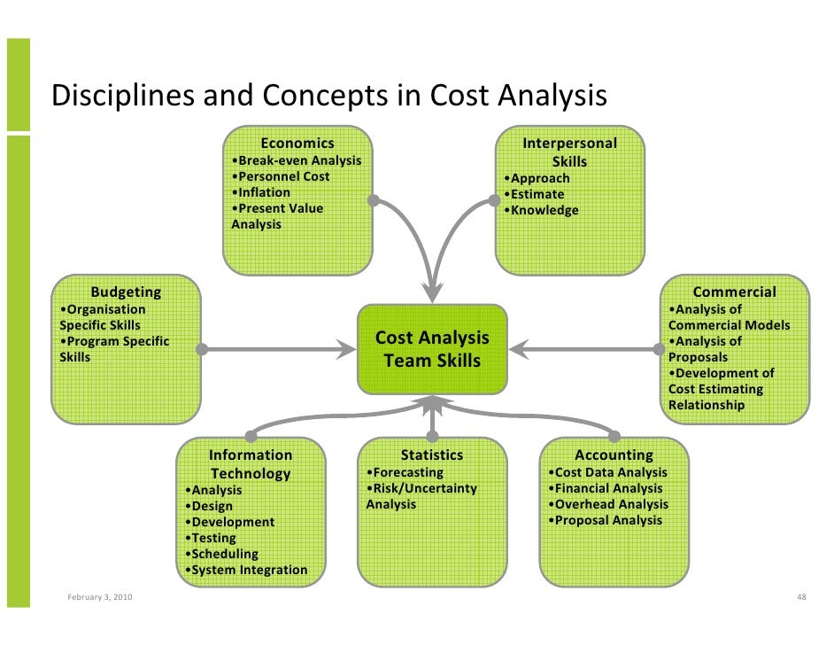 Capital Planning And Investment Management And Control In Information…