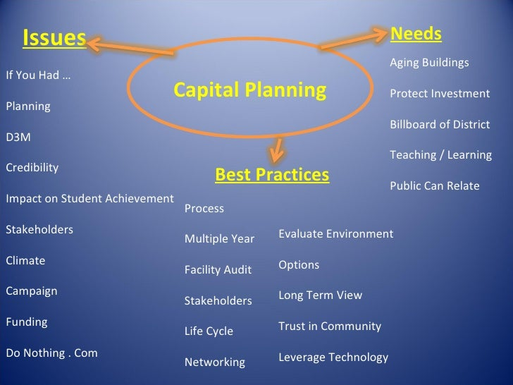 Capital Planning Needs Aging Buildings Protect Investment Billboard of District Teaching / Learning Public Can Relate Issu...