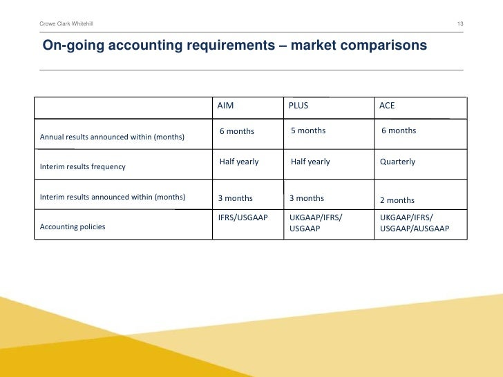 Ipo raising capital order