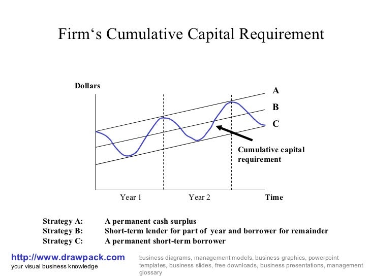 Firm's Cumulative Capital Requirement http://www.drawpack.com your visual business knowledge business diagrams, management...