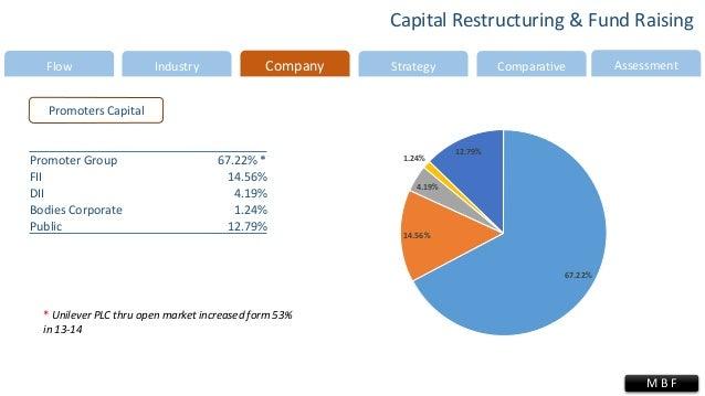 Creating Value through Corporate Restructuring: Case ...