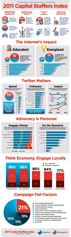 Infographic: 2011 Capital Staffers Index