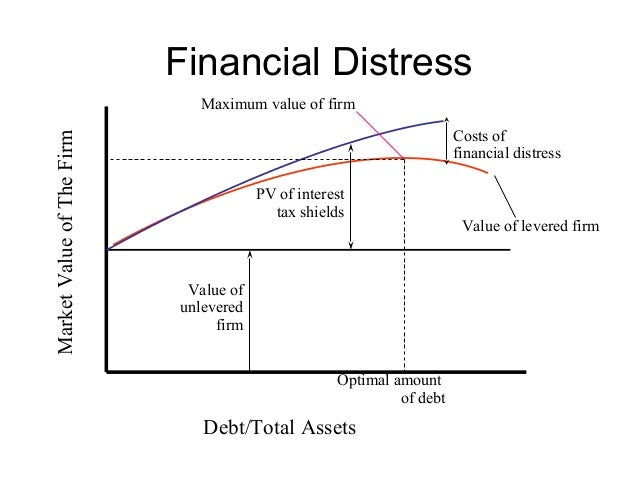 financial distress Study was to explore the associations of students' financial anxiety, in particular  the influence of debt college students and financial distress: exploring debt.