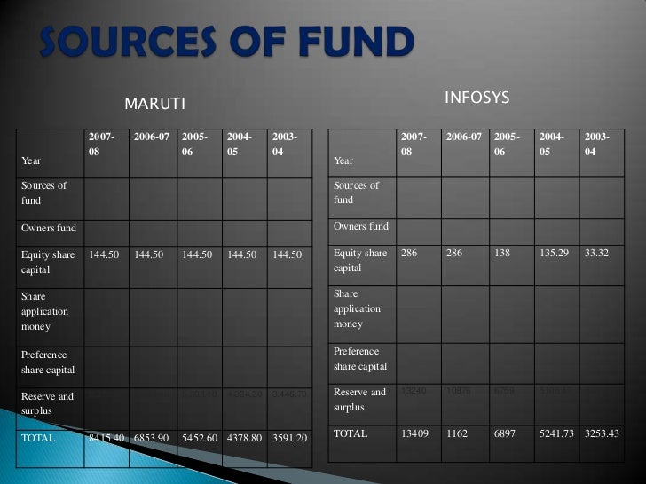 maruti suzuki financial analysis Maruti suzuki does not mean selling or repairing cars with automobile financing, insurance, car accessories, true value shops for used cars, exchange the land required to open a maruti suzuki franchise showroom or service station is at least 4000 square metres the financial depth and.