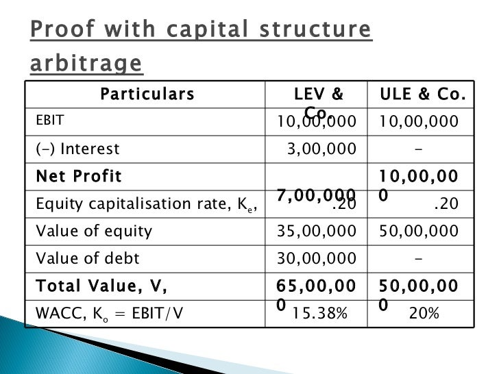 capital structure analysis Free essay: introduction every business decision is associated in one way or another with the financial condition of the organization the results of a.