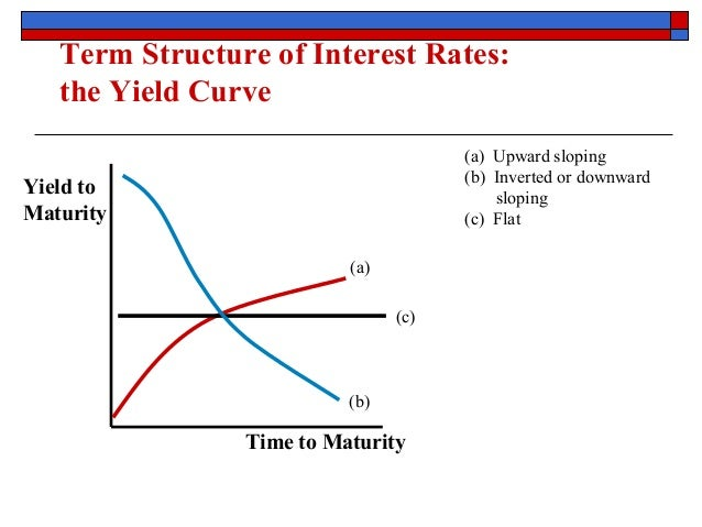capital structure interest rates and credit Financial and risk management policies  it also monitors market and credit risks in treasury operations, such as the credit quality of counterparties, interest rate risk, and foreign.