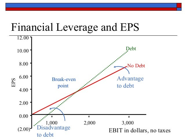limitations of financial leverage Meaning of financial leverage: financial leverage: meaning, impact and importance in view of these limitations.