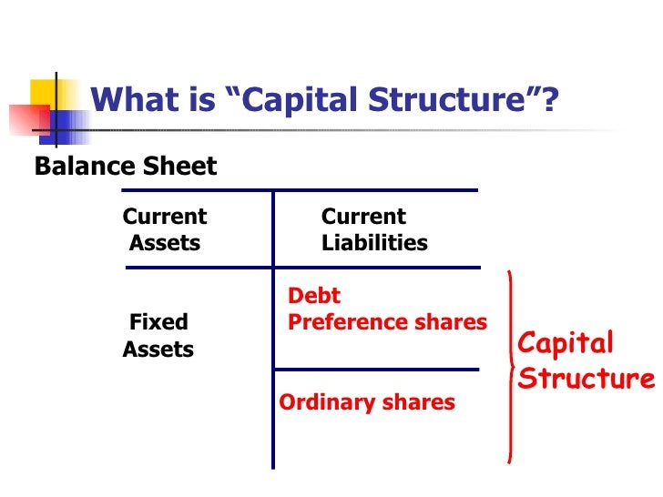 Capital structure in saccos