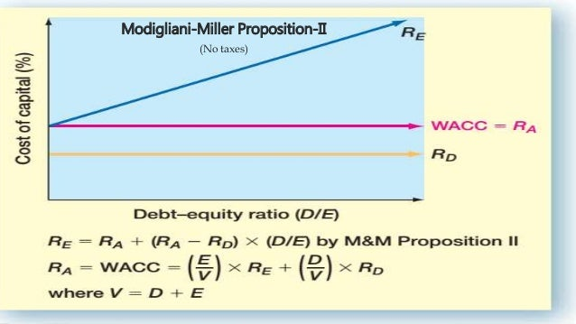 modigliani miller proposition This text presents a body of work by two nobel prize economists, franco modigliani and merton h miller, who came to prominence in the 1950s and have dominated the world of finance ever since.