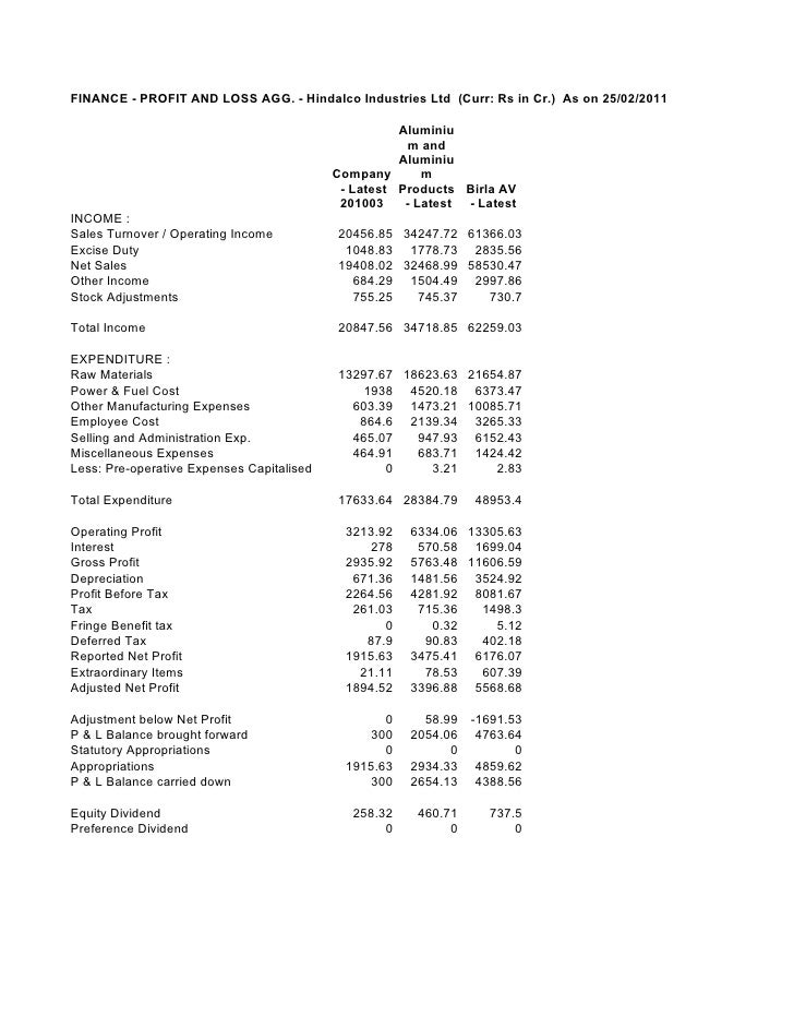 FINANCE - PROFIT AND LOSS AGG. - Hindalco Industries Ltd (Curr: Rs in Cr.) As on 25/02/2011COMPANY/FINANCE/PROFIT AND LOSS...
