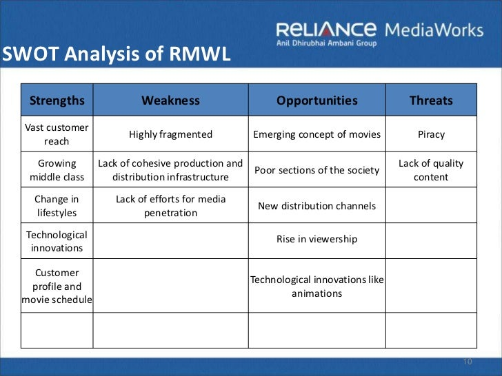 a swot analysis of reliance infocomm Sustainable supply chain management in reliance  comparative analysis and swot analysis  with the launch of its jio infocomm 4g services and become the.