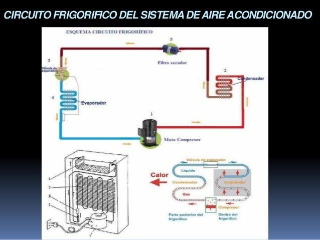 Circuito Frigorifico : Aire acondicionado split pared curso taller