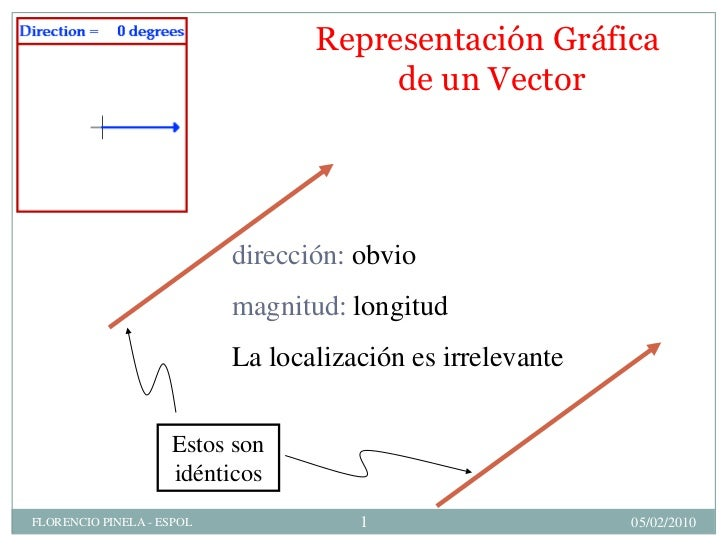 Representación Gráfica                                        de un Vector                                dirección: obvio...