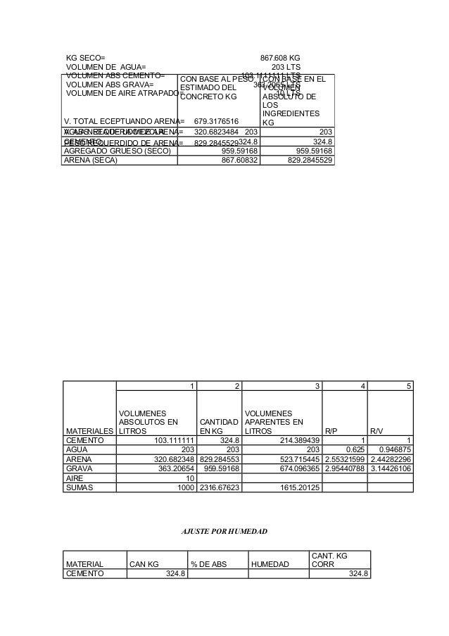 KG SECO= 867.608 KG VOLUMEN DE AGUA= 203 LTS VOLUMEN ABS CEMENTO= 103.1111111 LTS VOLUMEN ABS GRAVA= 363.2065 LTS VOLUMEN ...