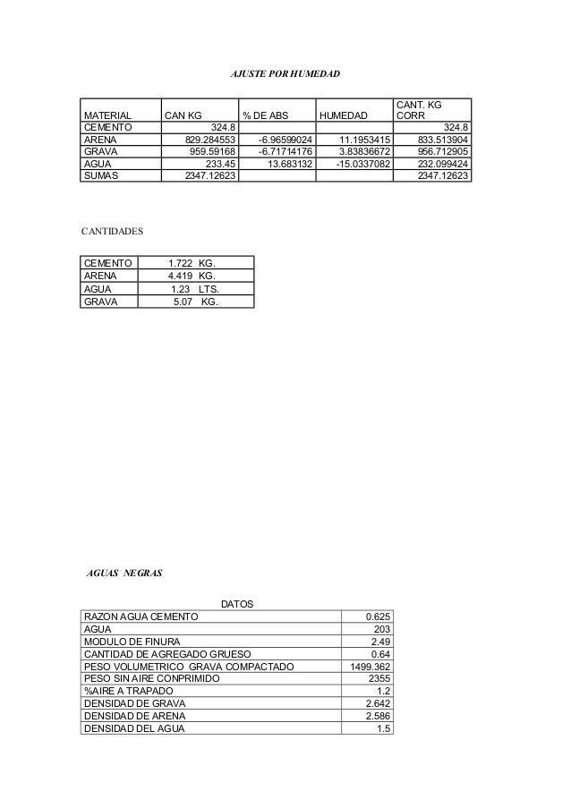AJUSTE POR HUMEDAD MATERIAL CAN KG % DE ABS HUMEDAD CANT. KG CORR CEMENTO 324.8 324.8 ARENA 829.284553 -6.96599024 11.1953...