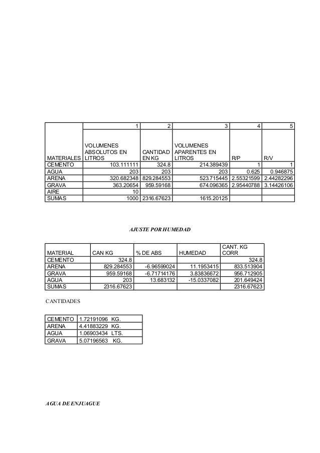 MATERIALES 1 2 3 4 5 VOLUMENES ABSOLUTOS EN LITROS CANTIDAD EN KG VOLUMENES APARENTES EN LITROS R/P R/V CEMENTO 103.111111...