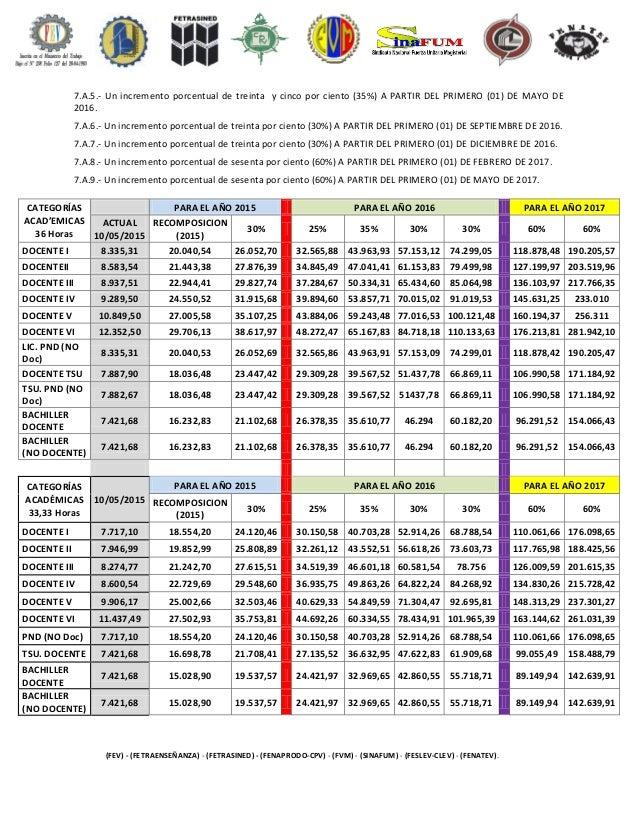 Tabulador sueldo contrato colectivo docentes 2016 2018 for Plazas de docentes 2016