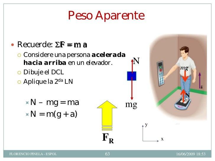 LEYES DE NEWTON:Física Conceptual-ESPOL