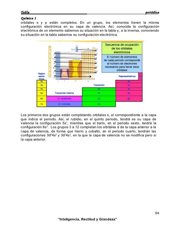 Tabla periodica tabla peridica qumica 1 orbitales s y p estn completos en un grupo los elementos tienen la misma configuracin electrnica en su capa de valencia urtaz Image collections