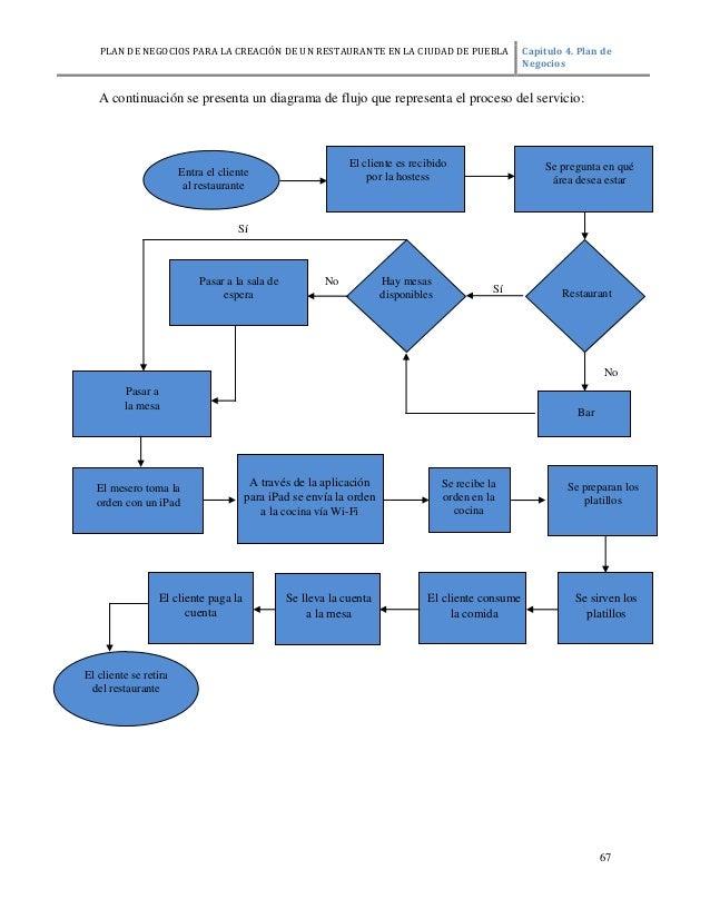 Capitulo4 for Estructura de una cocina de restaurante