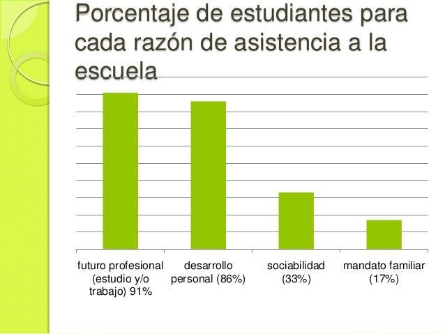 Porcentaje de estudiantes paracada razón de asistencia a laescuelafuturo profesional   desarrollo     sociabilidad   manda...