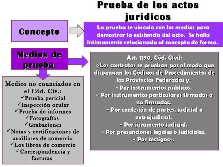 Los publicidad actos juridicos de metodos
