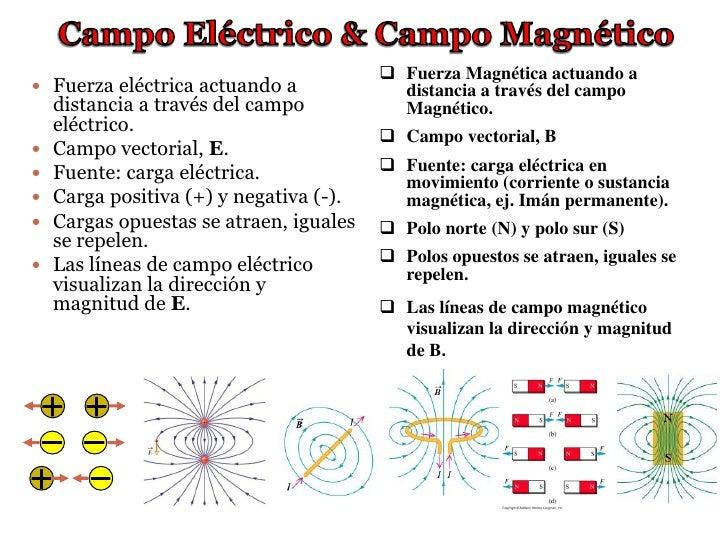 Fuerza magn tica f sica c espol for Fuera definicion