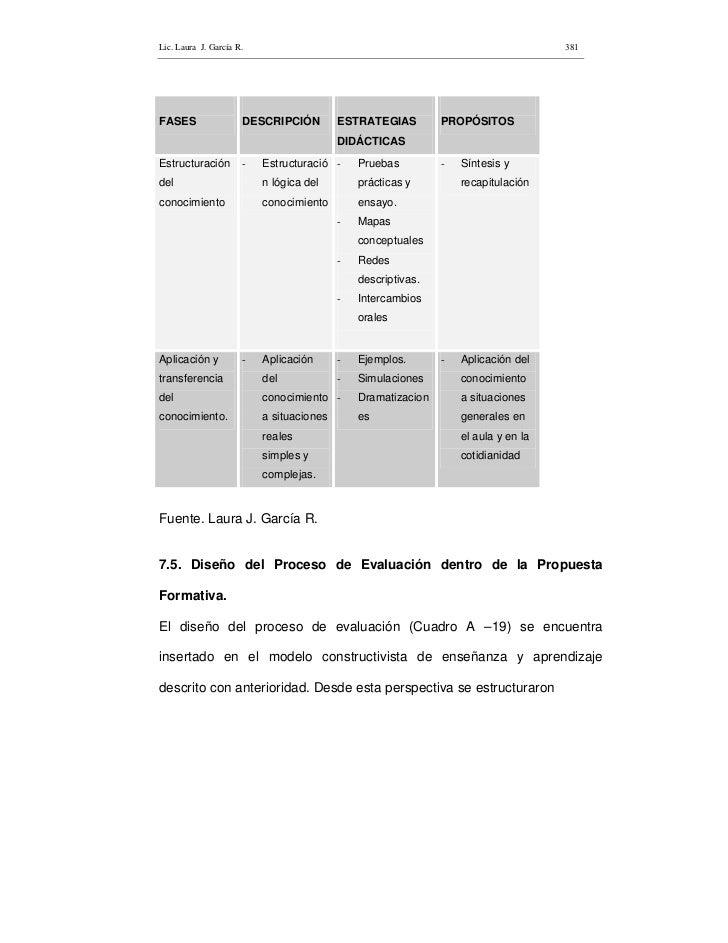 Lic. Laura J. García R.                                                             381     FASES                 DESCRIPC...