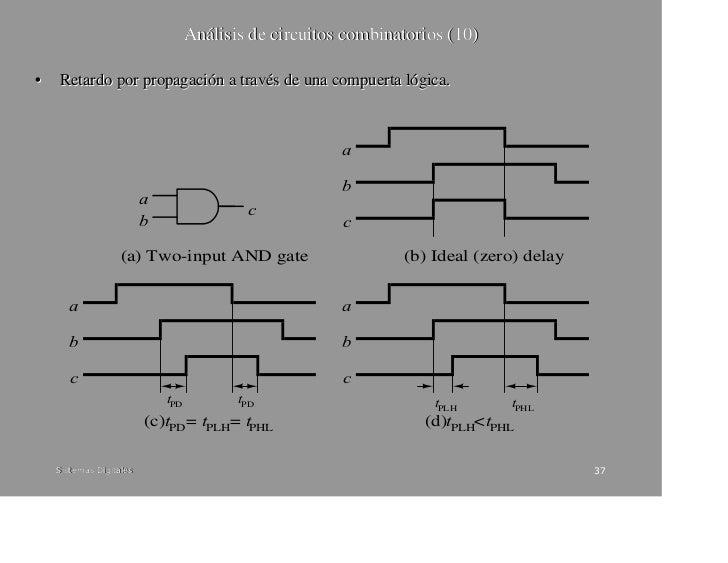 capitulo ii m u00e9todos algebraicos para el an u00e1lisis y
