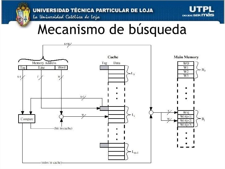 Arquitectura de computadores capitulo iii for Arquitectura de computadores