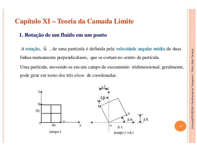 Capítulo XI – Teoria da Camada Limite 1. Rotação de um fluido em um ponto w Uma partícula, movendo-se em um campo de escoa...