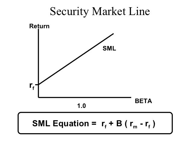 capm risk and beta Capm is a good method to predict the cost of capitalin particular, how do you determine the expected market return (an important component of the risk premium), in.