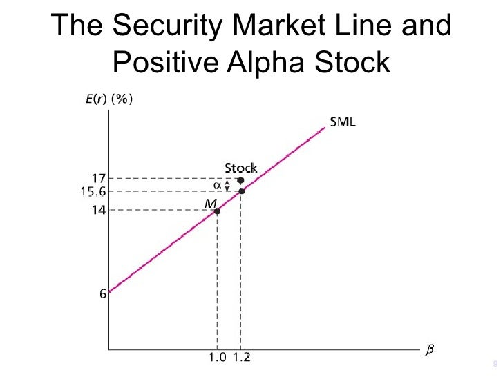 capm risk and beta Capm - the capital asset pricing model  a company's beta is that company's risk compared to the risk of the overall market if the company has a beta of 30, then .