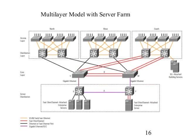The cob server designing a network