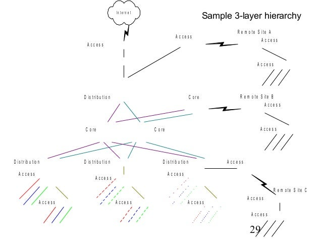Campas network design overview