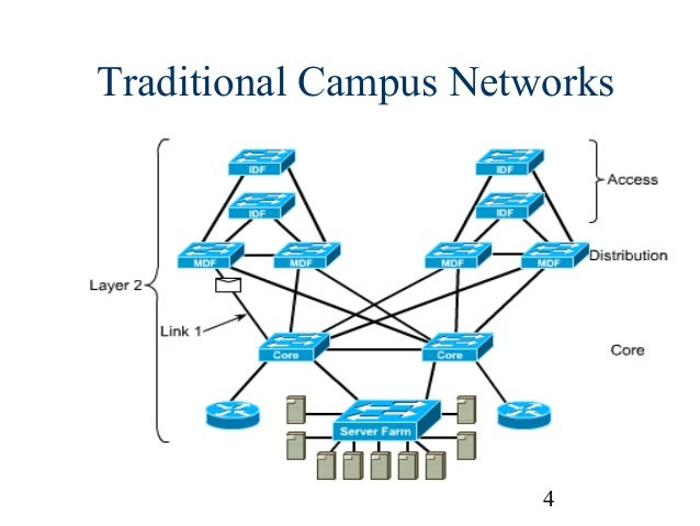 network design Using strategic supply chain network design, companies can achieve dramatic savings from their supply chains now, experts at ibm and northwestern university have brought together both the rigorous principles and the practical applications you need to master you'll learn how to use supply chain network design to select the right number, location, territory, and size of warehouses, plants.