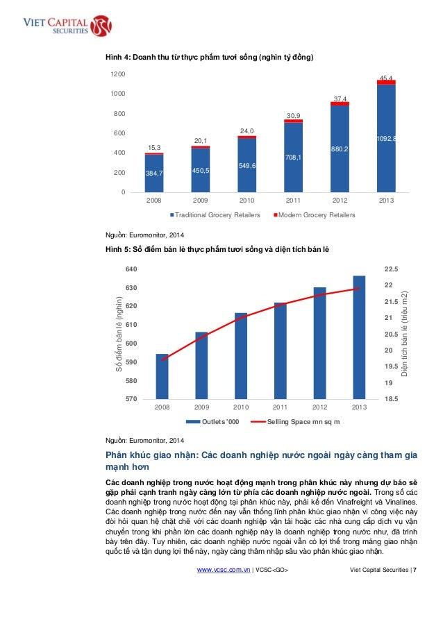 www.vcsc.com.vn | VCSC<GO> Viet Capital Securities | 7 HOLD Hình 4: Doanh thu từ thực phẩm tươi sống (nghìn tỷ đồng) Nguồn...