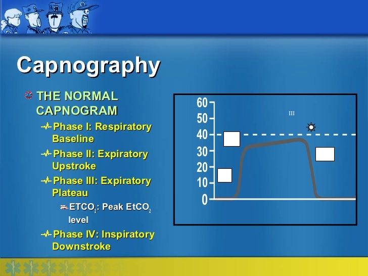 Capnography THE NORMAL                          60 CAPNOGRAM                              III                          50 ...