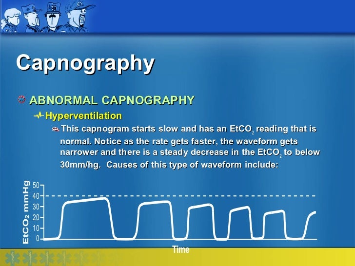 Capnography ABNORMAL CAPNOGRAPHY      Hyperventilation         This capnogram starts slow and has an EtCO2 reading that is...