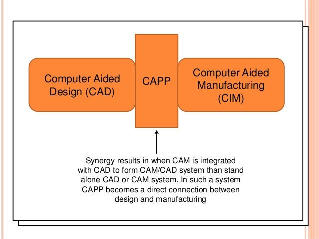 integrating computer aided design cad into Method and system for integrating computer aided design and energy simulation.