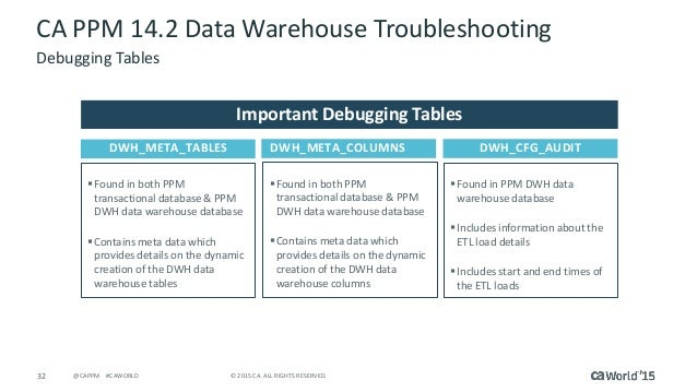 project data warehouse and hotel management Data warehouse project management listen project management for data warehousing allows for large amounts of user input and at all phases of the project.