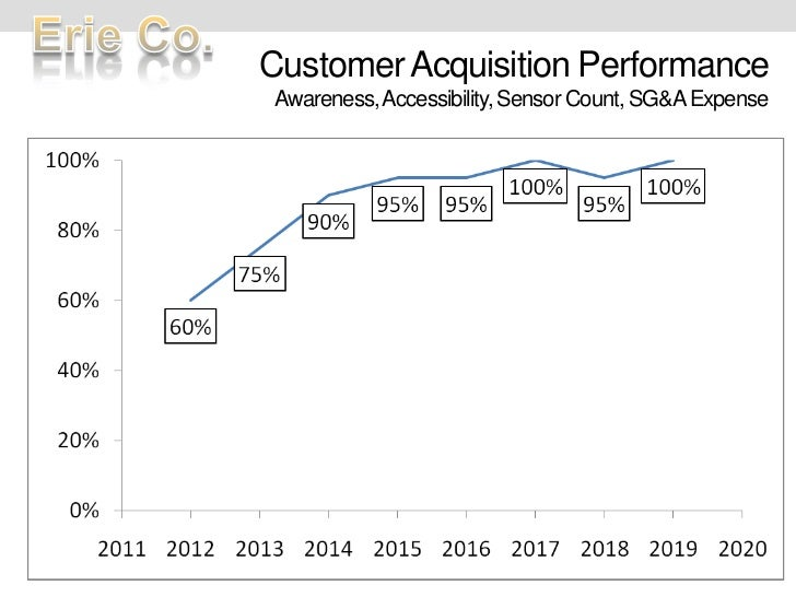 Customer Acquisition PerformanceAwareness, Accessibility, Sensor Count, SG&A Expense<br />