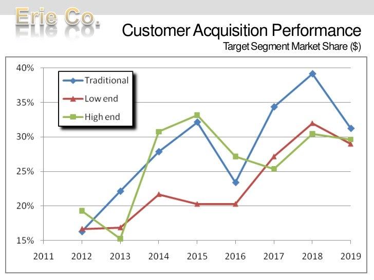 Customer Acquisition PerformanceTarget Segment Market Share ($)<br />