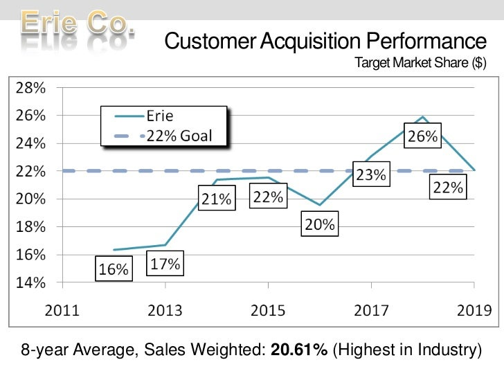 Customer Acquisition PerformanceTarget Market Share ($)<br />8-year Average, Sales Weighted: 20.61% (Highest in Industry)<...