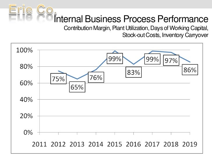 Internal Business Process PerformanceContribution Margin, Plant Utilization, Days of Working Capital, Stock-out Costs, Inv...