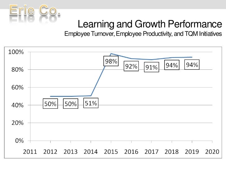 Learning and Growth PerformanceEmployee Turnover, Employee Productivity, and TQM Initiatives<br />