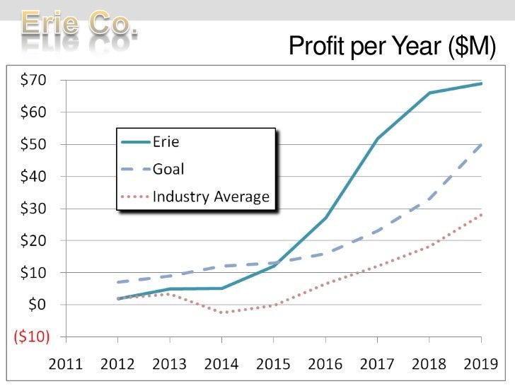 Profit per Year ($M)<br />