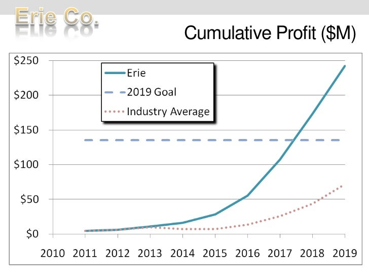 Cumulative Profit ($M)<br />